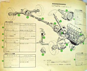 Cartea de întreținere a mașinii și o pagină interioară cu piesele importante și codul lor.